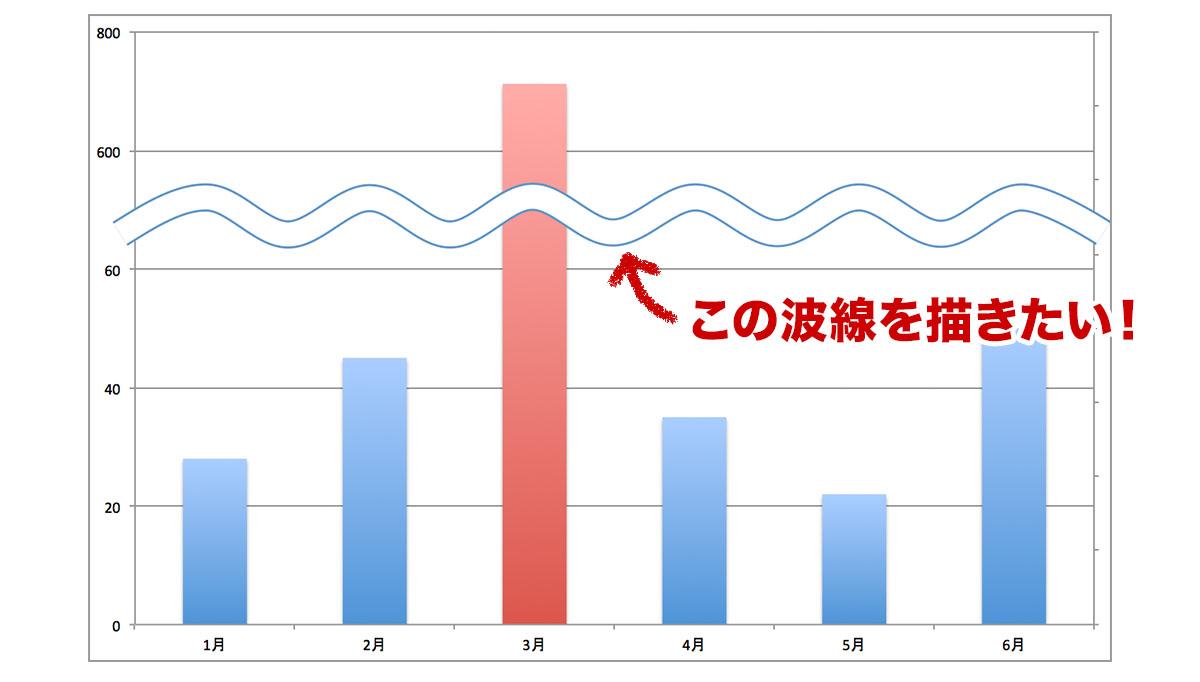 エクセルでの波線(省略線)の作成方法