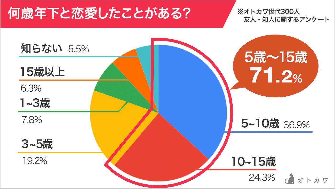年の差円グラフ
