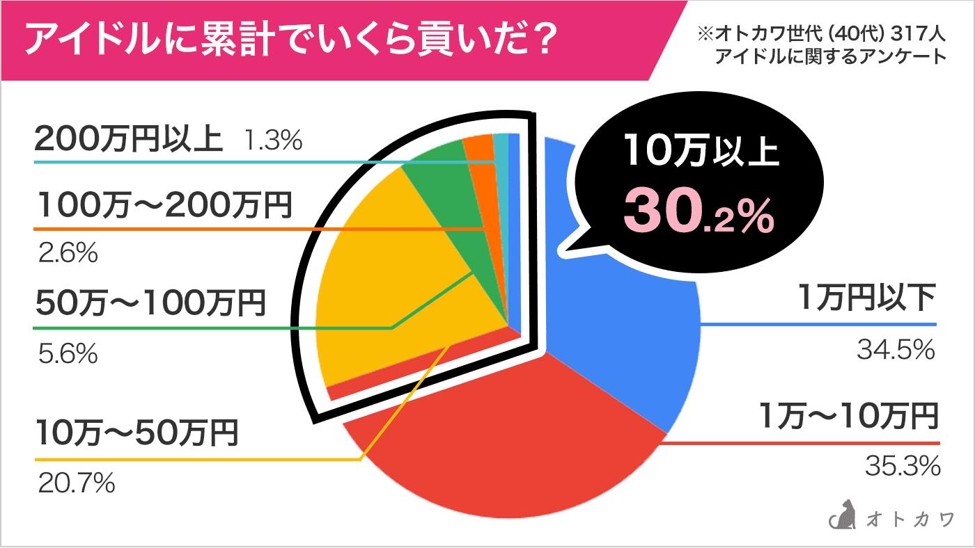 30%が累計貢いだグラフ