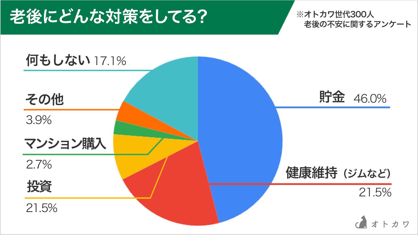 貯金が46%グラフ