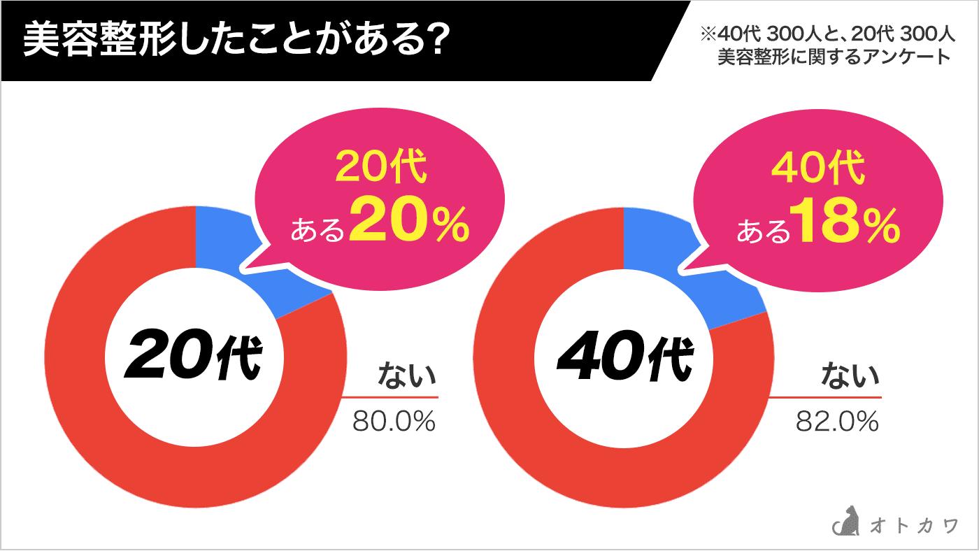 40代と20代の整形事情比較グラフ